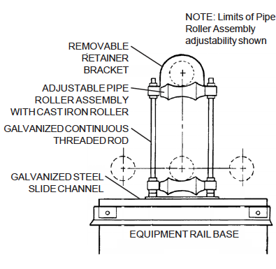Overview of Pipe Mounting Pedestals