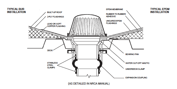 Typical Installation foe Roof Drains